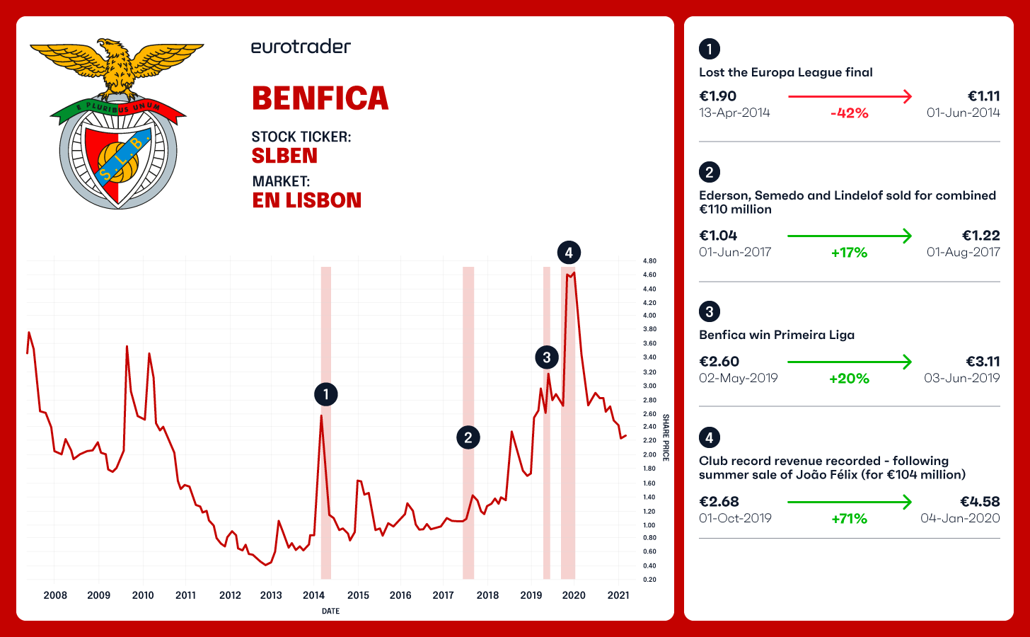 BENFICA football club share price