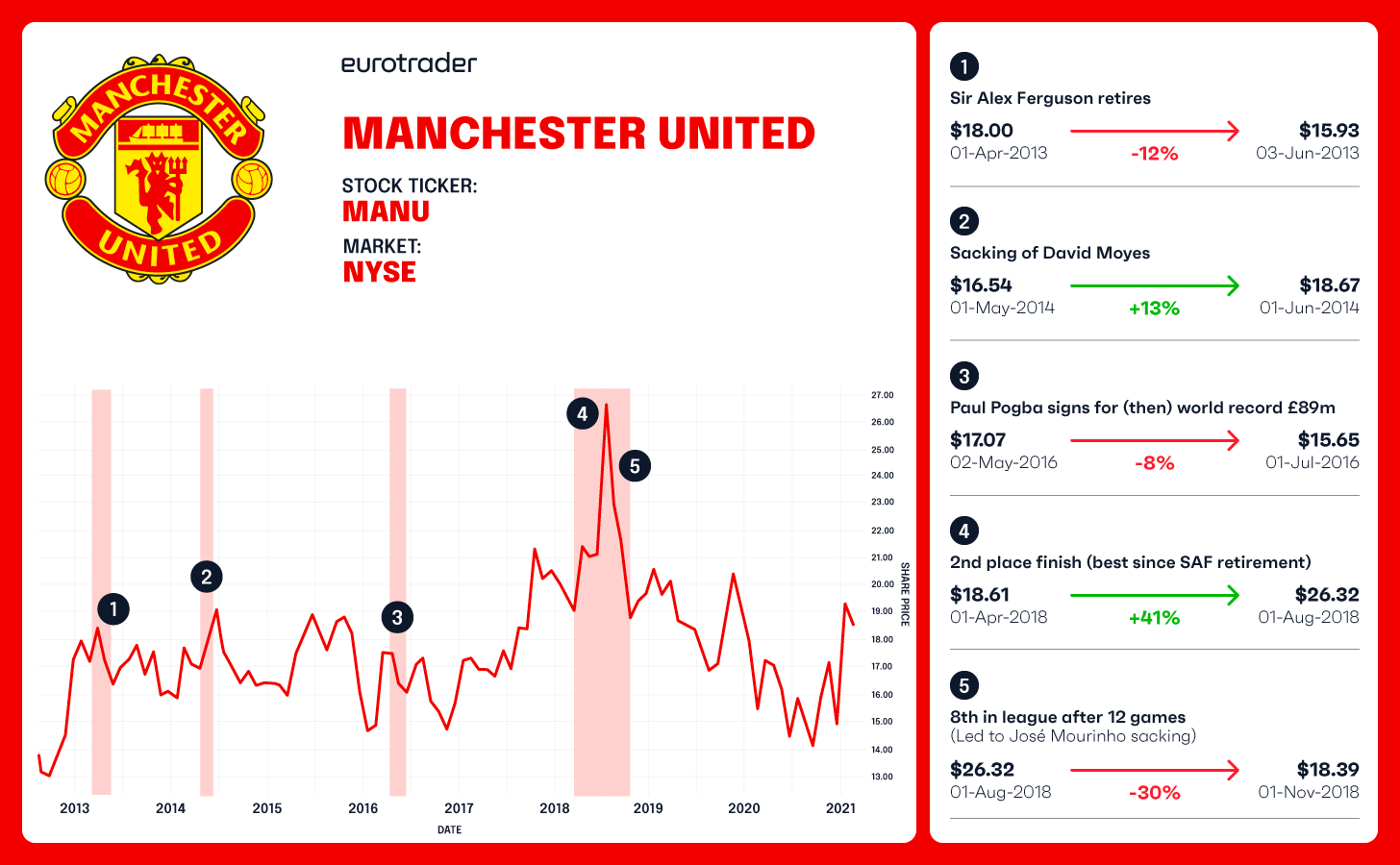 MANCHESTER UNITED football club share price